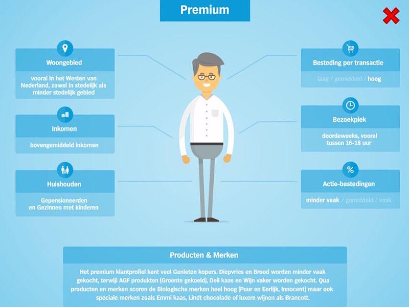 Premium-klant