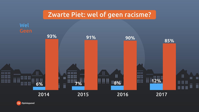 b2b9801885b Is Zwarte Piet racisme? - EenVandaag
