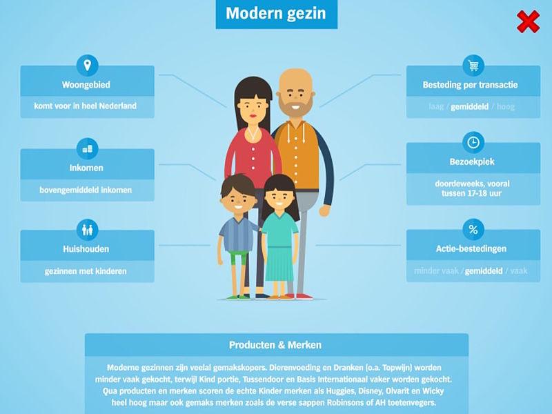 Modern gezinklant