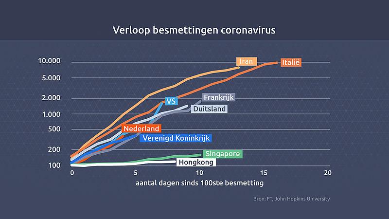grafiek besmetting coronavirus