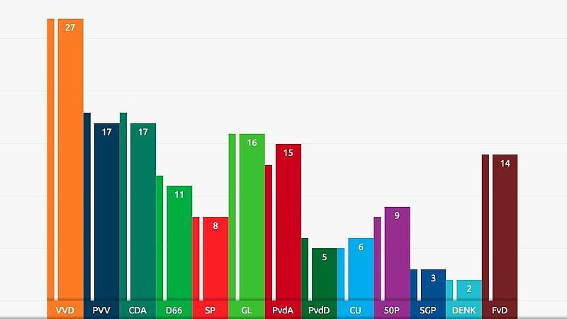 Zetelpeiling december Ipsos/EenVandaag