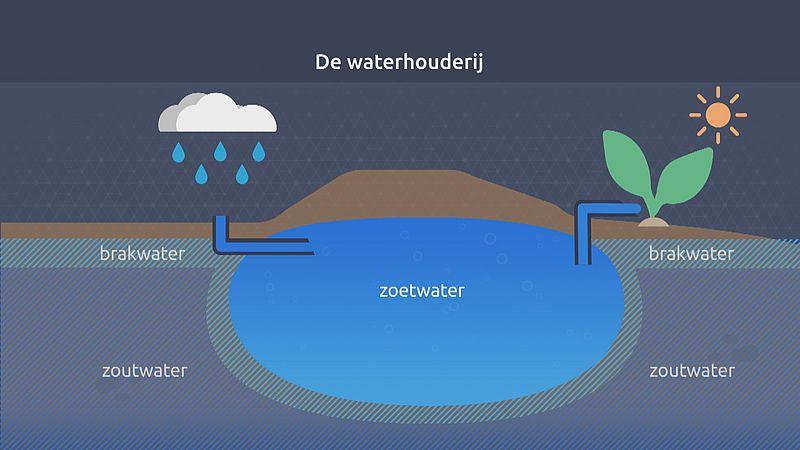 Zo werkt de ondergrondse opslag van water