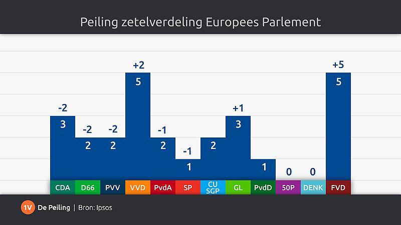 Zetelverdeling EU