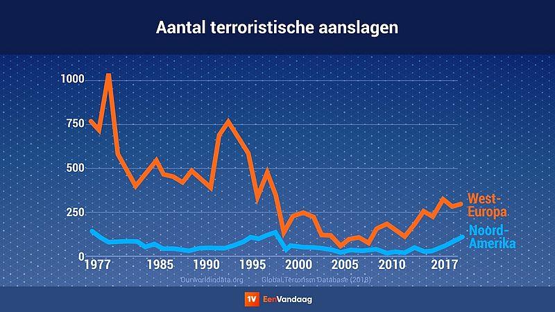 Aantal terroristische aanslagen