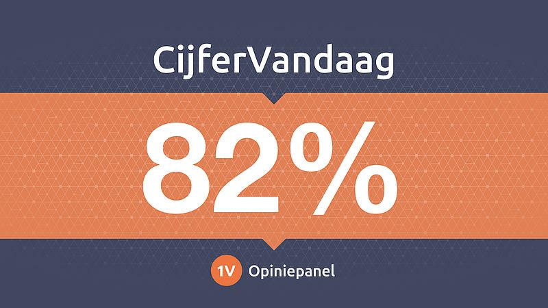 82 procent steunt appverbod op de fiets