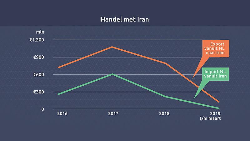 Handel met Iran