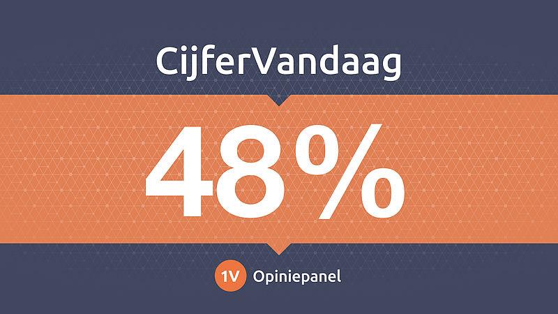 48 procent vindt het een onmogelijke opgave om zelf al het afval te scheiden