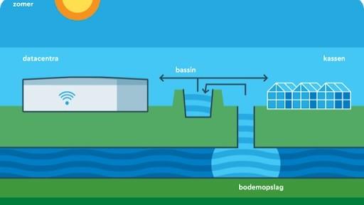 Regenwater wordt bij warm weer gebruikt als koelwater van kassen en het datacenter