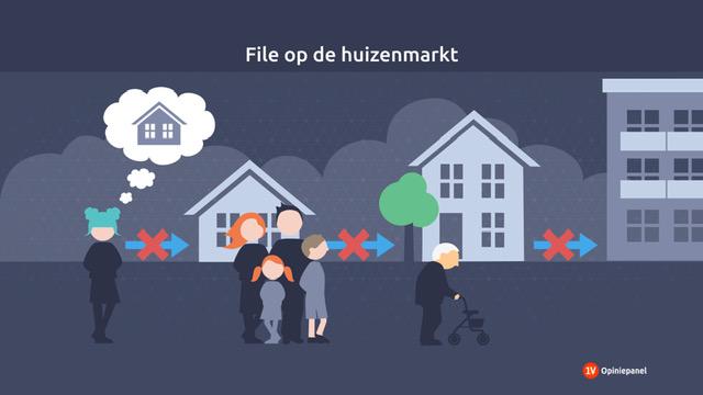 File op de woningmarkt