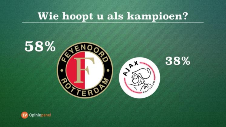 Meerderheid voetballiefhebbers hoopt op Feyenoord