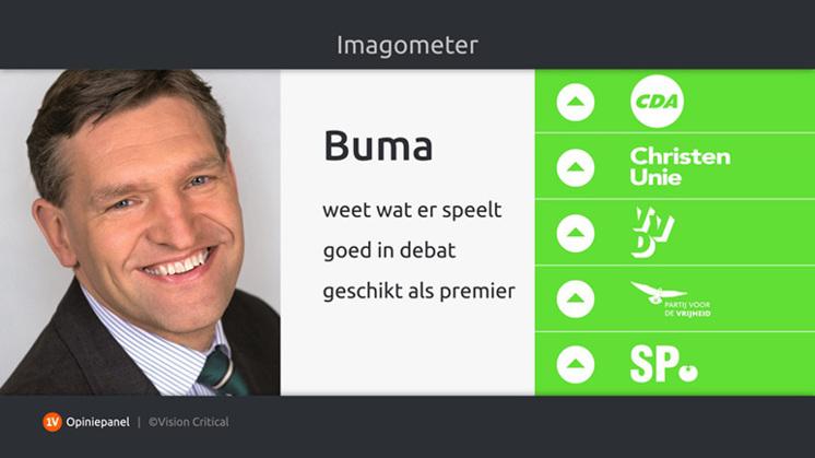 1V imagometer: een goede week voor Buma