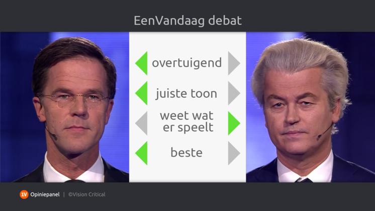 'Rutte beste debater'